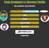 Paolo Branduani vs Vincenzo Fiorillo h2h player stats