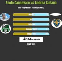 Paolo Cannavaro vs Andrea Cistana h2h player stats