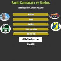 Paolo Cannavaro vs Bastos h2h player stats