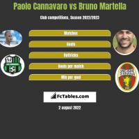Paolo Cannavaro vs Bruno Martella h2h player stats