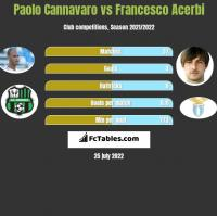 Paolo Cannavaro vs Francesco Acerbi h2h player stats