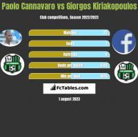 Paolo Cannavaro vs Giorgos Kiriakopoulos h2h player stats