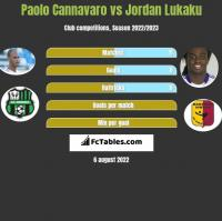 Paolo Cannavaro vs Jordan Lukaku h2h player stats