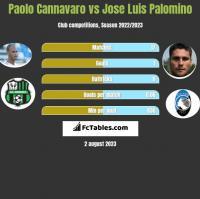 Paolo Cannavaro vs Jose Luis Palomino h2h player stats