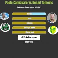 Paolo Cannavaro vs Nenad Tomovic h2h player stats