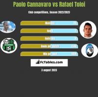 Paolo Cannavaro vs Rafael Toloi h2h player stats