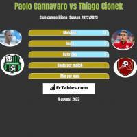 Paolo Cannavaro vs Thiago Cionek h2h player stats