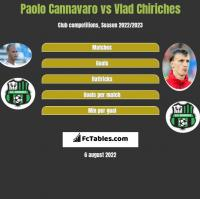 Paolo Cannavaro vs Vlad Chiriches h2h player stats