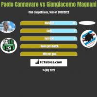 Paolo Cannavaro vs Giangiacomo Magnani h2h player stats
