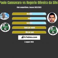 Paolo Cannavaro vs Rogerio Oliveira da Silva h2h player stats