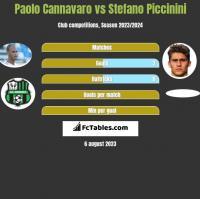 Paolo Cannavaro vs Stefano Piccinini h2h player stats