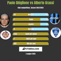 Paolo Ghiglione vs Alberto Grassi h2h player stats