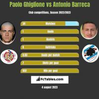 Paolo Ghiglione vs Antonio Barreca h2h player stats