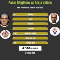 Paolo Ghiglione vs Borja Valero h2h player stats