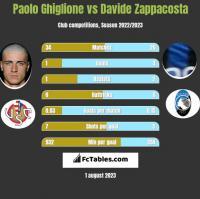 Paolo Ghiglione vs Davide Zappacosta h2h player stats