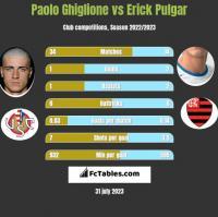 Paolo Ghiglione vs Erick Pulgar h2h player stats
