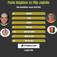 Paolo Ghiglione vs Filip Jagiello h2h player stats