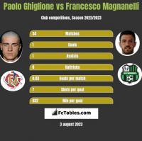 Paolo Ghiglione vs Francesco Magnanelli h2h player stats