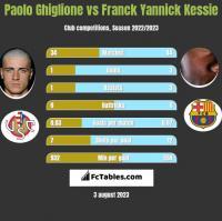 Paolo Ghiglione vs Franck Yannick Kessie h2h player stats