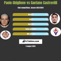Paolo Ghiglione vs Gaetano Castrovilli h2h player stats