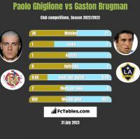 Paolo Ghiglione vs Gaston Brugman h2h player stats