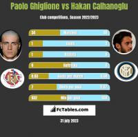 Paolo Ghiglione vs Hakan Calhanoglu h2h player stats