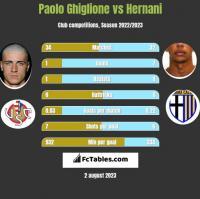 Paolo Ghiglione vs Hernani h2h player stats