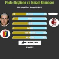 Paolo Ghiglione vs Ismael Bennacer h2h player stats