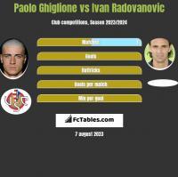 Paolo Ghiglione vs Ivan Radovanovic h2h player stats