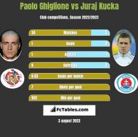 Paolo Ghiglione vs Juraj Kucka h2h player stats