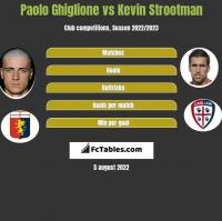 Paolo Ghiglione vs Kevin Strootman h2h player stats
