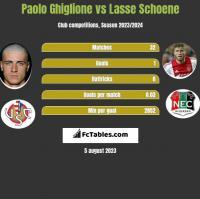 Paolo Ghiglione vs Lasse Schoene h2h player stats
