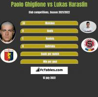 Paolo Ghiglione vs Lukas Haraslin h2h player stats