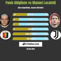 Paolo Ghiglione vs Manuel Locatelli h2h player stats