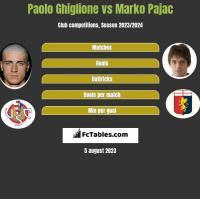 Paolo Ghiglione vs Marko Pajac h2h player stats