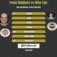 Paolo Ghiglione vs Miha Zajc h2h player stats