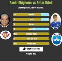 Paolo Ghiglione vs Petar Brlek h2h player stats