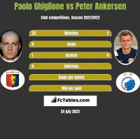 Paolo Ghiglione vs Peter Ankersen h2h player stats