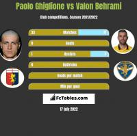 Paolo Ghiglione vs Valon Behrami h2h player stats