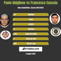 Paolo Ghiglione vs Francesco Cassata h2h player stats