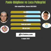 Paolo Ghiglione vs Luca Pellegrini h2h player stats