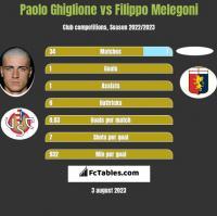 Paolo Ghiglione vs Filippo Melegoni h2h player stats