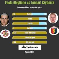 Paolo Ghiglione vs Lennart Czyborra h2h player stats