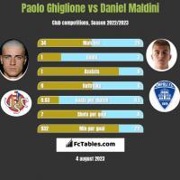 Paolo Ghiglione vs Daniel Maldini h2h player stats