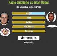 Paolo Ghiglione vs Brian Oddei h2h player stats