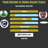Paolo Hurtado vs Abdou Razack Traore h2h player stats