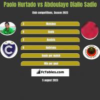 Paolo Hurtado vs Abdoulaye Diallo Sadio h2h player stats