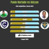Paolo Hurtado vs Adryan h2h player stats
