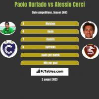 Paolo Hurtado vs Alessio Cerci h2h player stats