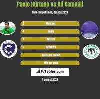 Paolo Hurtado vs Ali Camdali h2h player stats